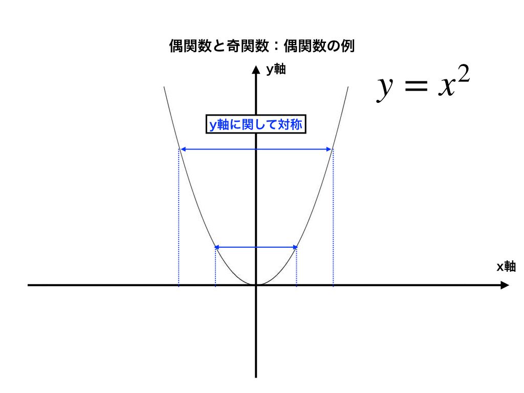 二次関数と対称