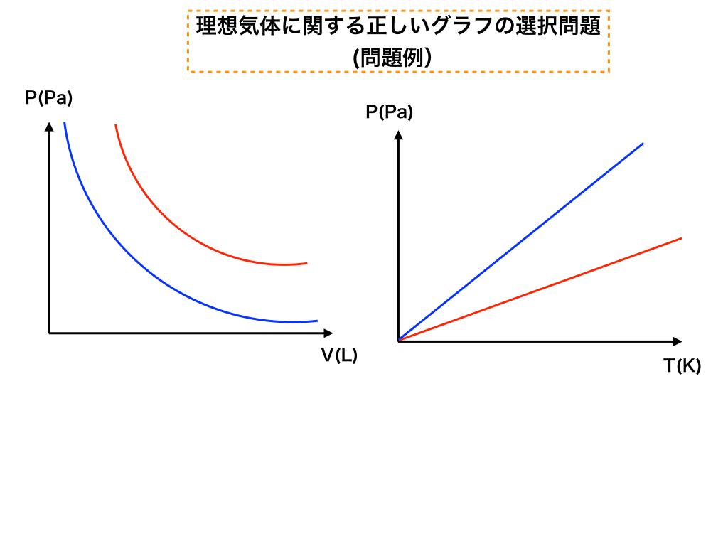 理想気体のgraphの選択問題イメージ