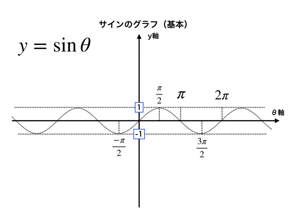 sin-graph(基本)