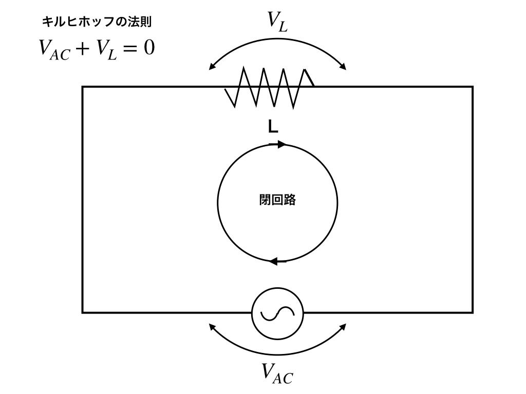 コイルー交流回路とキルヒホッフの法則