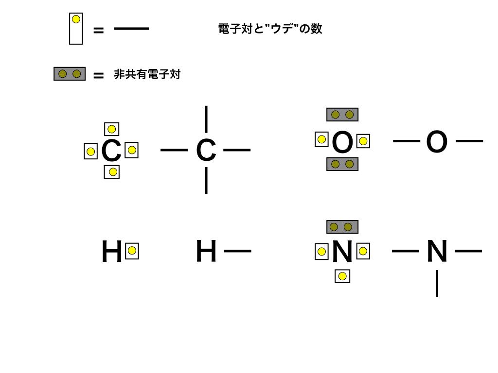 """有機化合物と元素の""""ウデ""""(電子対)のイメージ"""