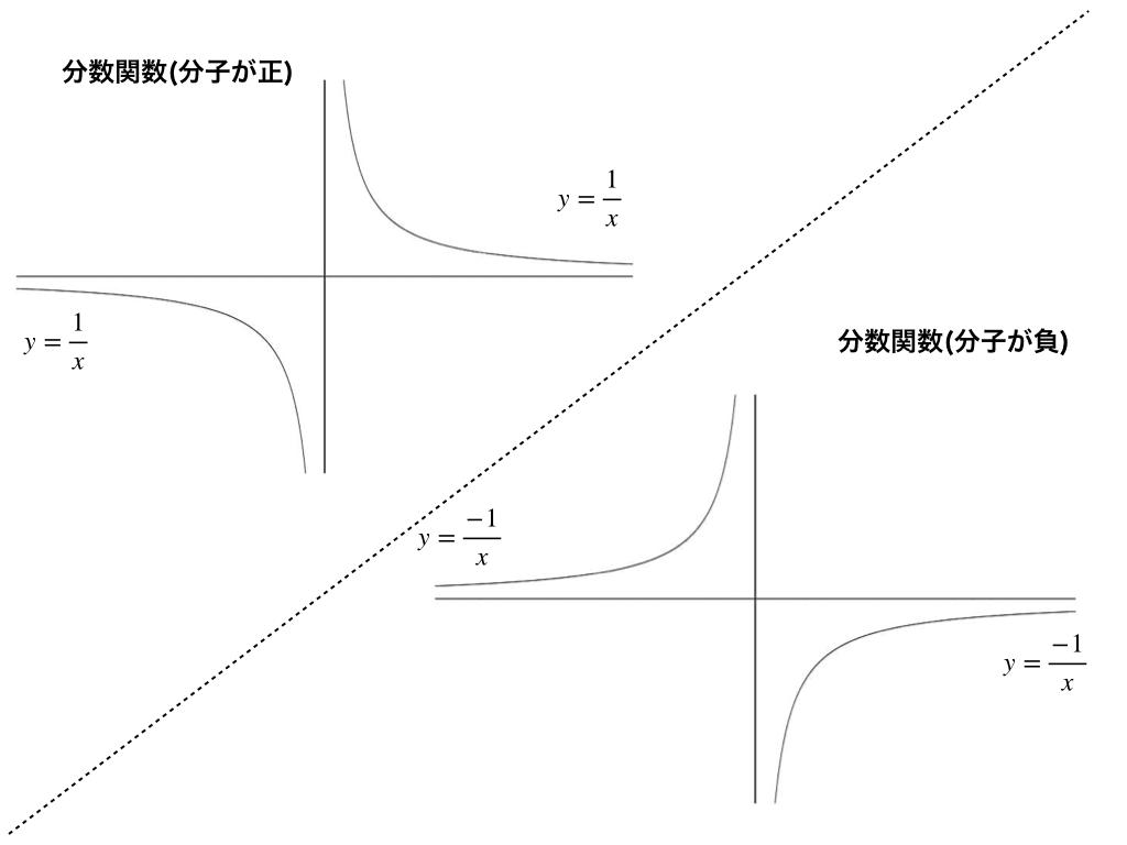 分数関数の2種類のイメージ図
