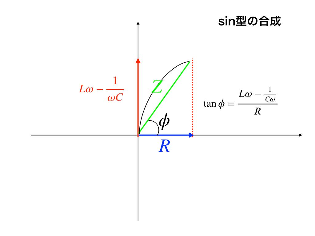 ガウス平面と正弦型の合成によるZの求め方のイメージ