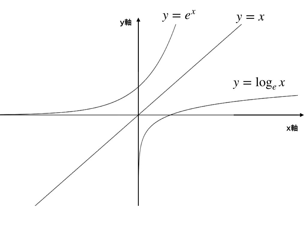 逆写像(例)In xとexp(x)