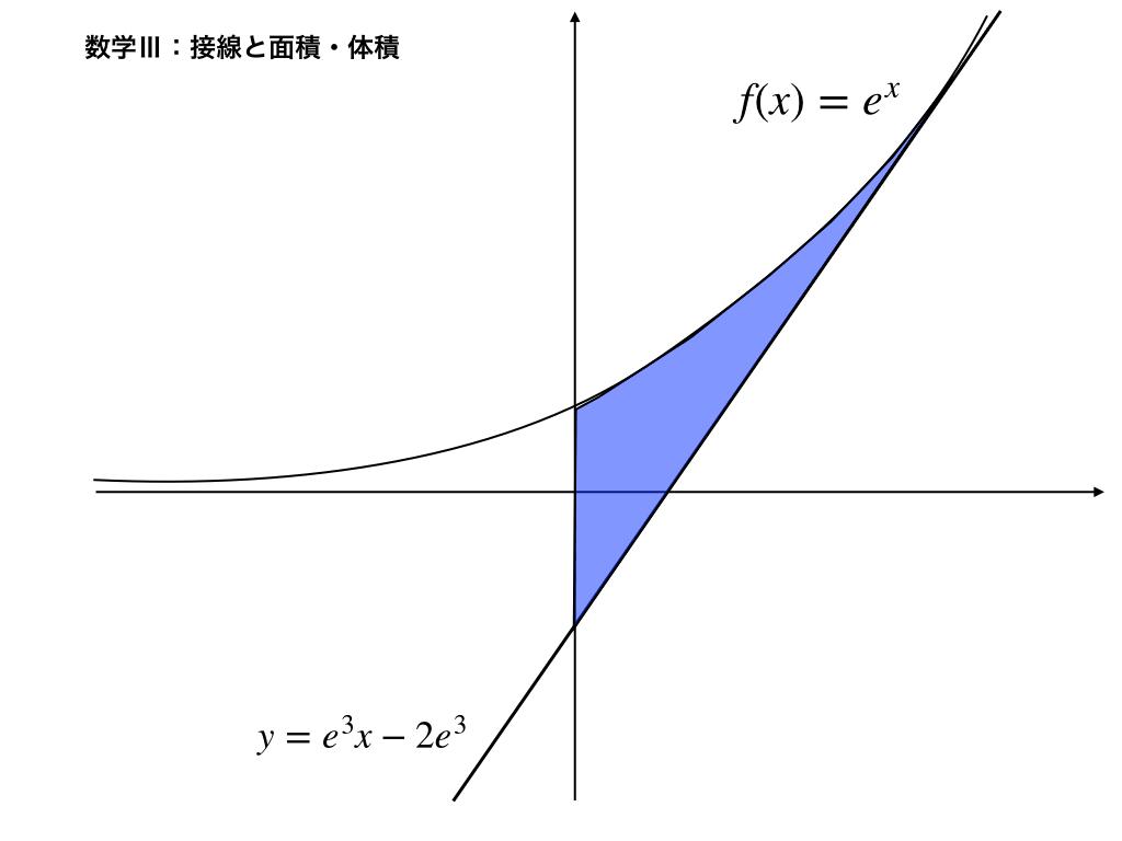 指数関数とその接線のイメージ