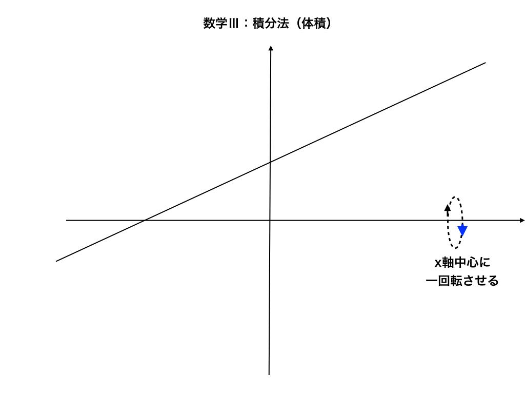 x軸回転イメージその1