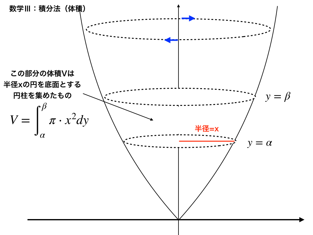 y-axis回転のイメージ