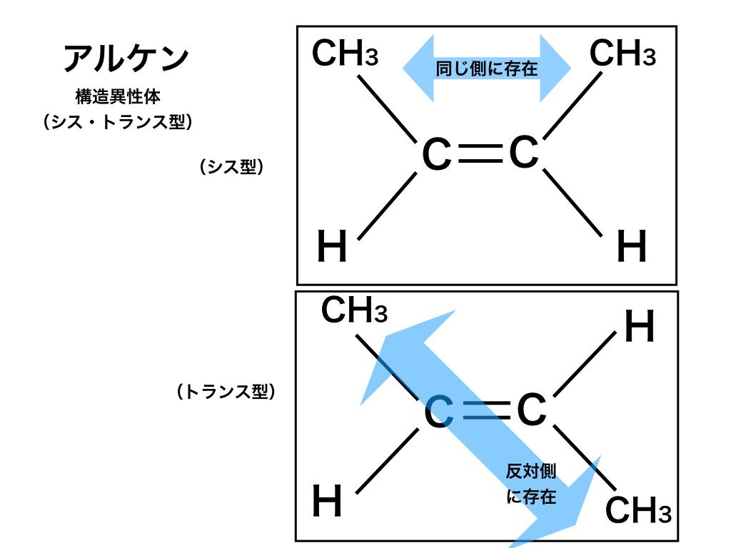 構造異性体:cis型とtrance型(alkene)