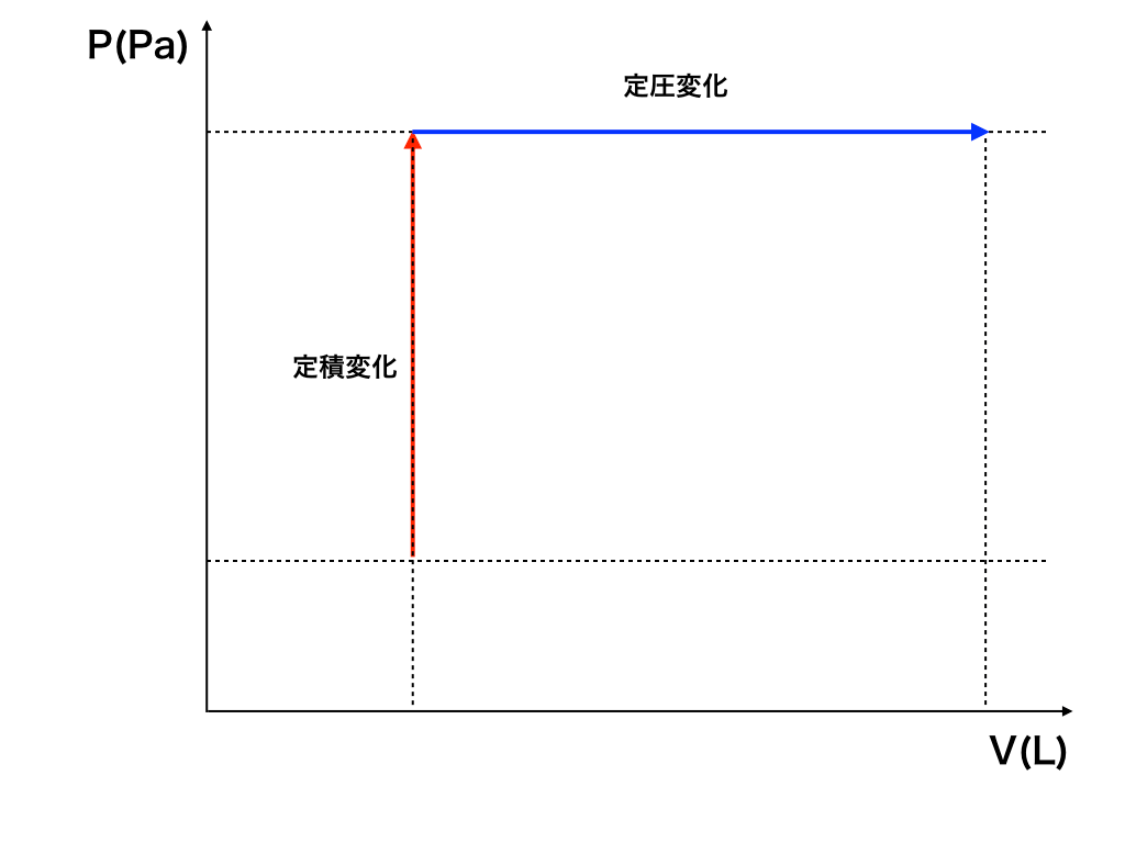 等圧・等積変化とP-V-graph1
