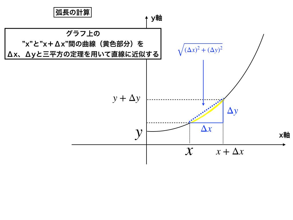 弧 の 長 さ の 求め 方 【おうぎ形】面積、弧の長さ、中心角の求め方を問題解説!
