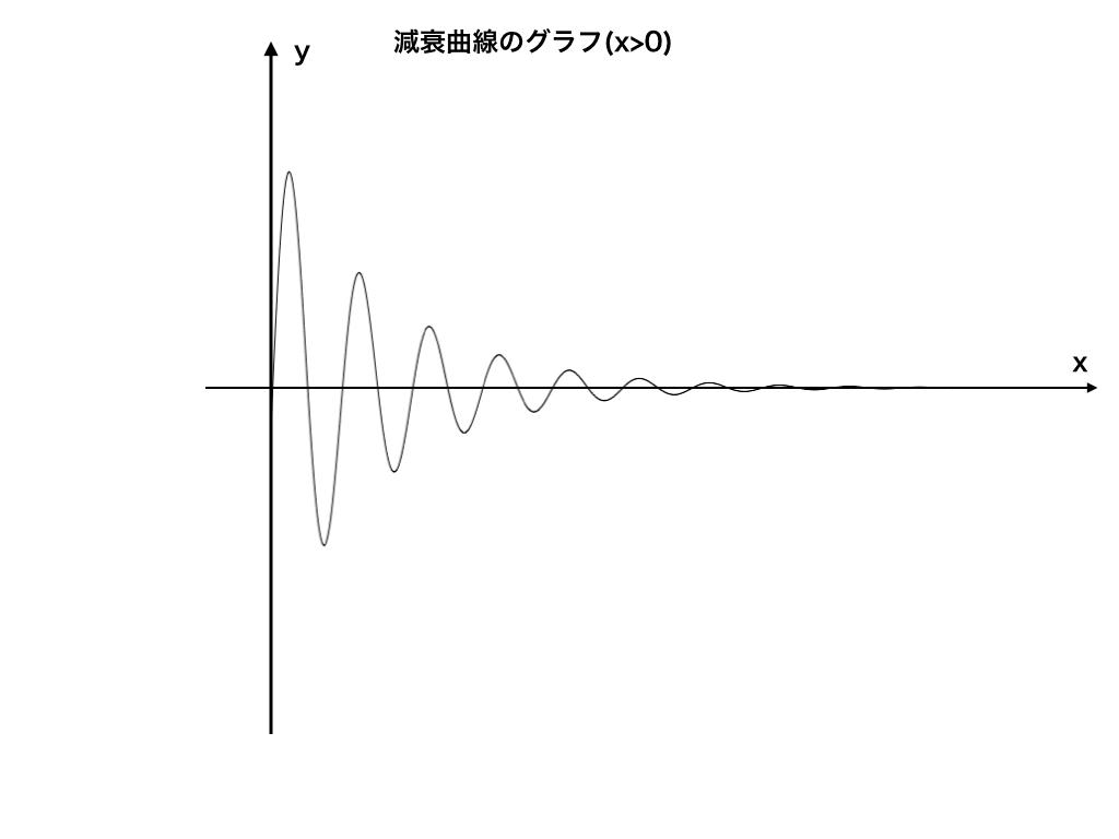 減衰曲線のイメージ1(縦方向に拡大)