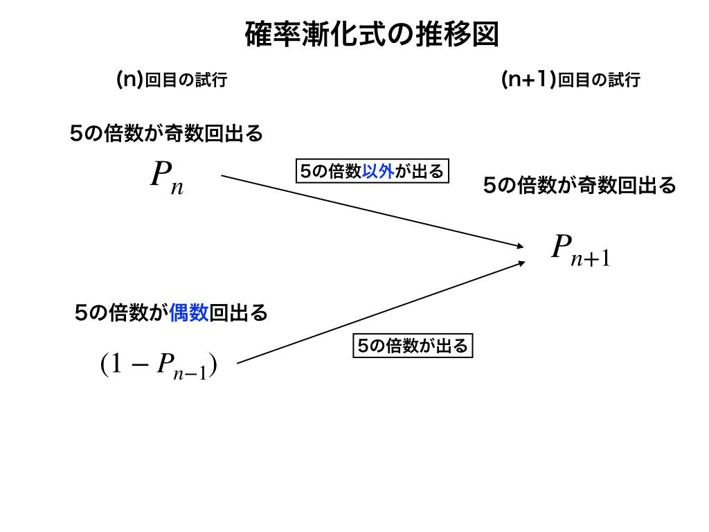 確率漸化式の推移図(問題1)