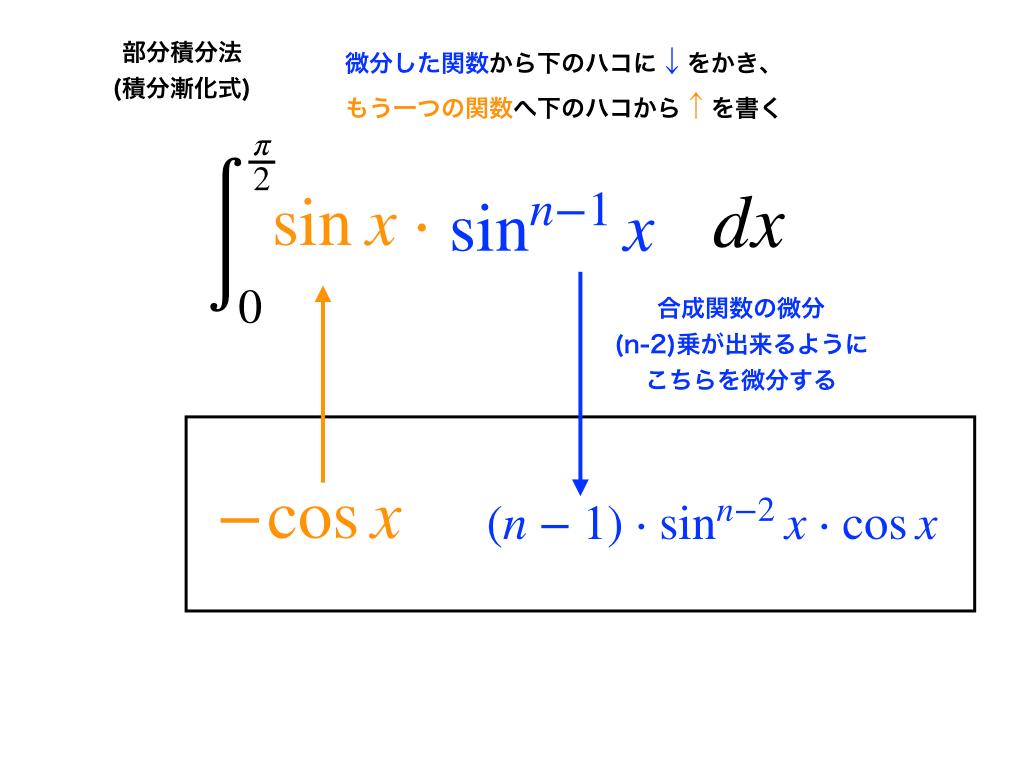 下箱法とsin型の積分漸化式の変形イラスト