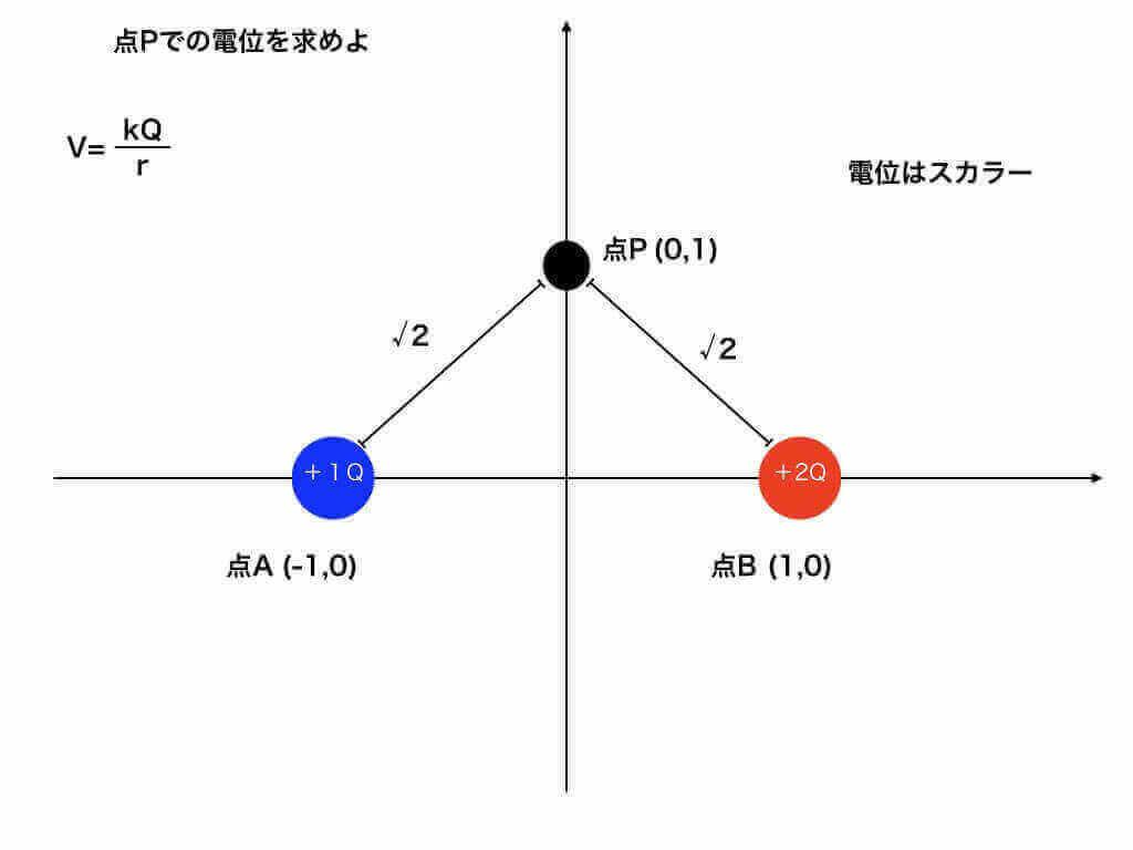 点Pでの電位の計算(スカラー)