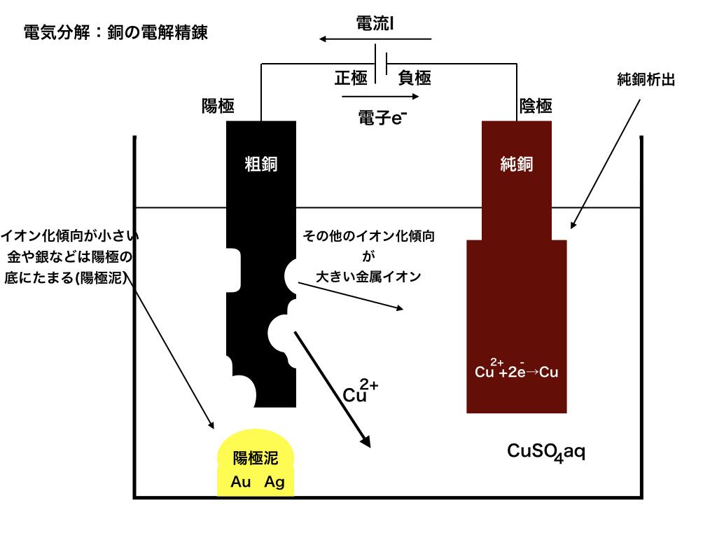 Cuの電解精錬の仕組み図と陽極泥
