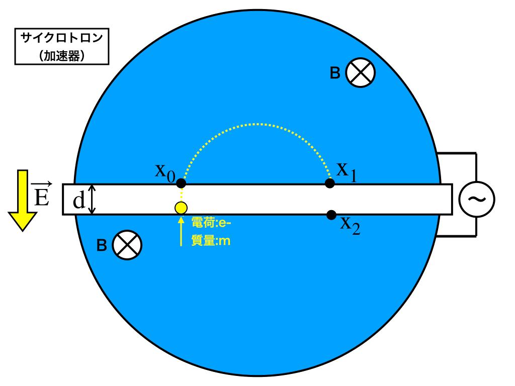 cyclotronの例題1:イメージ図