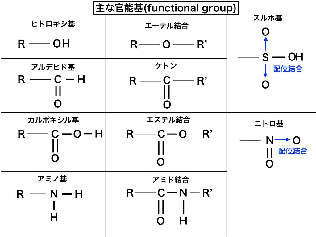 有機化合物の主だった官能基(functional-group)の構造まとめ