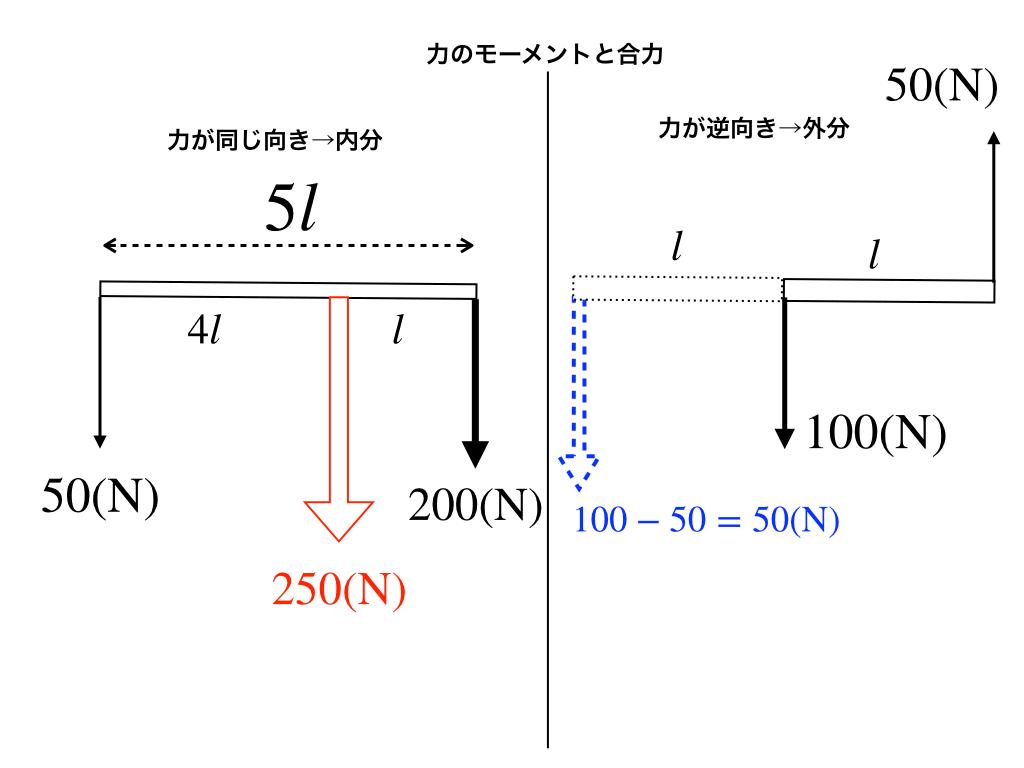 力のモーメントと合力(内分:外分)2パターン