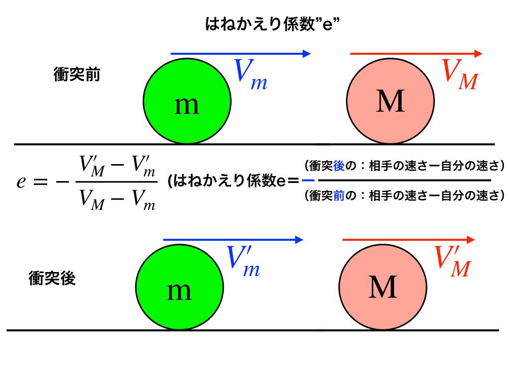 はねかえり係数の説明図1(前→後)