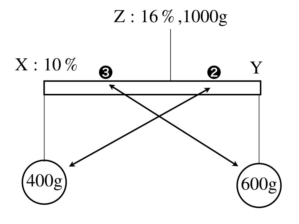 濃度算の天秤図での解法イメージ1