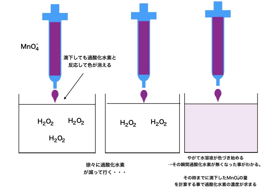 酸化還元滴定とMnO4-を使うメカニズム