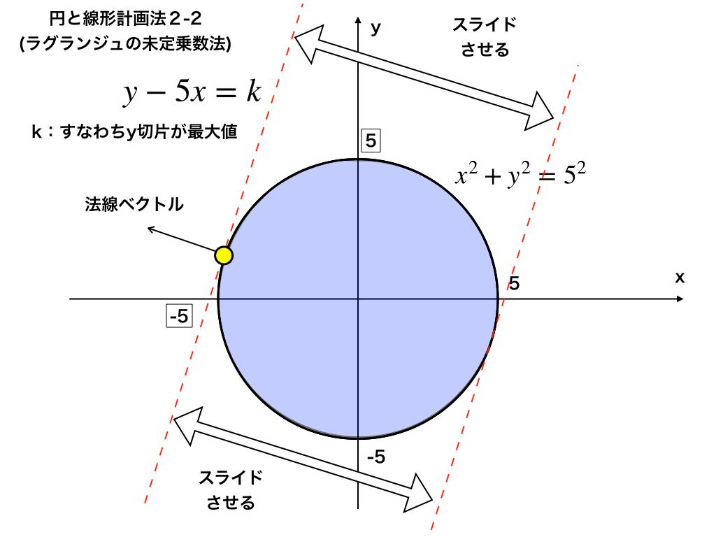 線形計画法で未定乗数法を理解する(例題のイメージ)