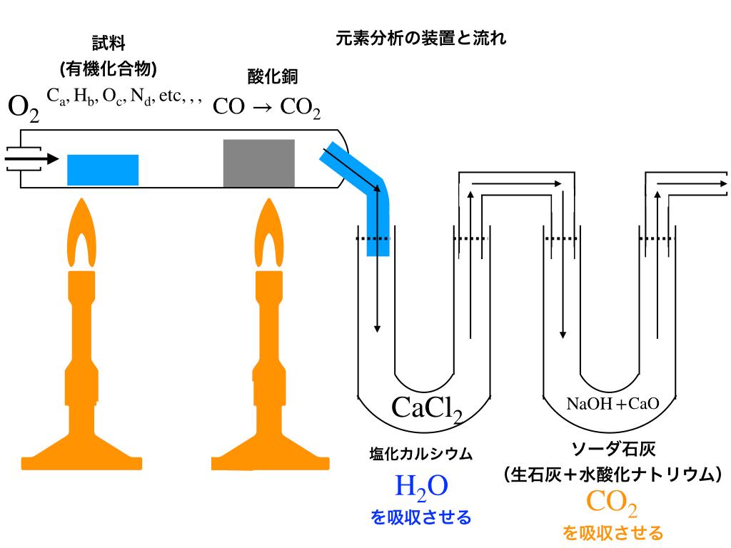 元素分析の装置とその流れの解説図