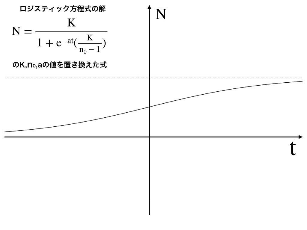 ロジスティック方程式の解のグラフ表示