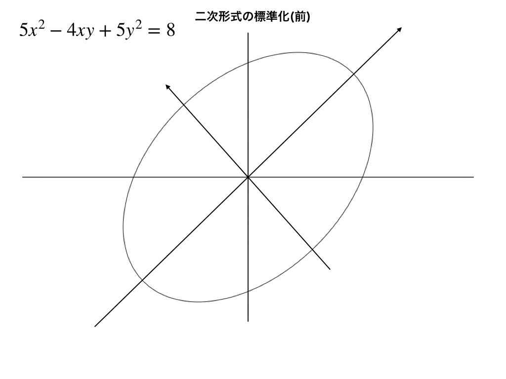 二次形式(標準化前)の例と其のグラフイメージ