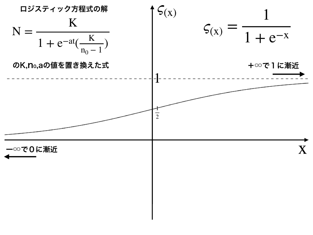 シグモイド関数のグラフ:漸近線やグラフの特徴の解説付きイメージ