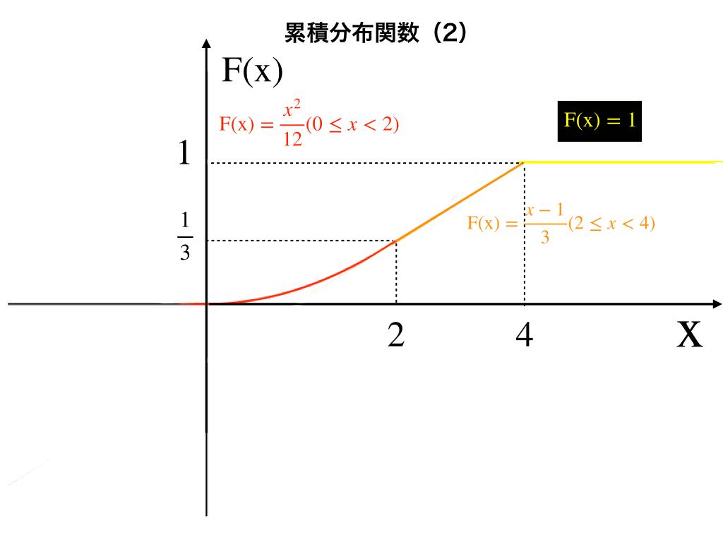 累積分布の記事の例題1の解答2(累積分布関数のグラフ)