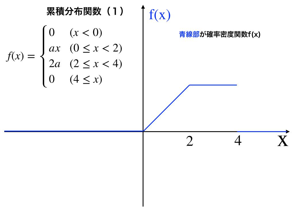 累積分布関数と確率密度のグラフ