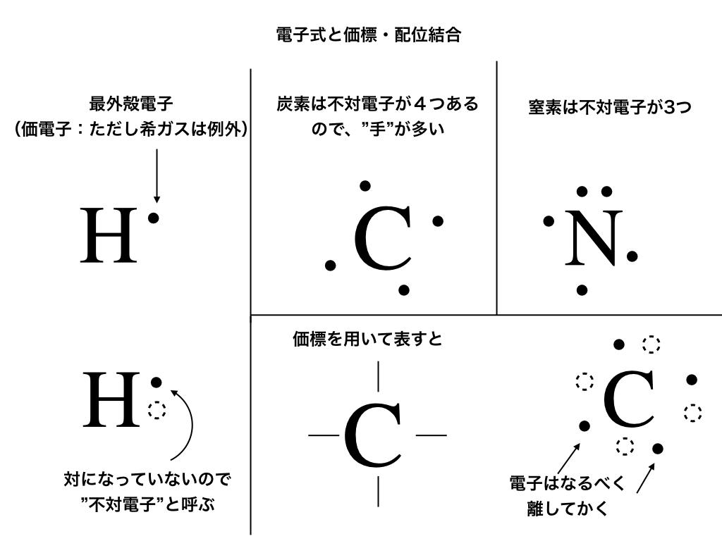 電子式(不対電子と価標)のイメージH,C,N
