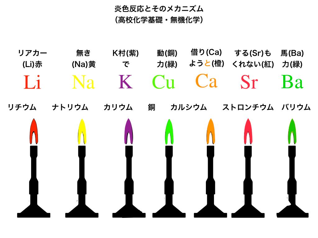 flame-test (炎色反応の金属イオン別の色一覧)