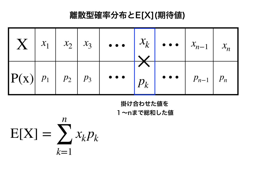 演算子E(X)の定義の解説図1