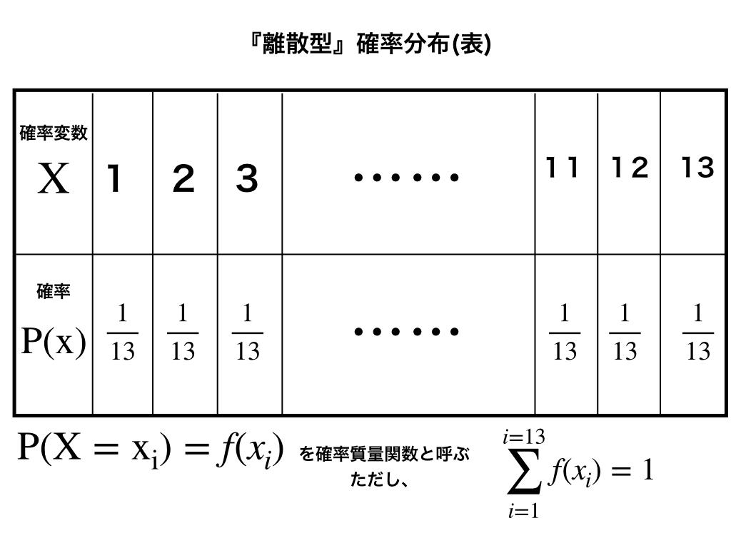 離散型確率分布表および、確率質量関数の解説図