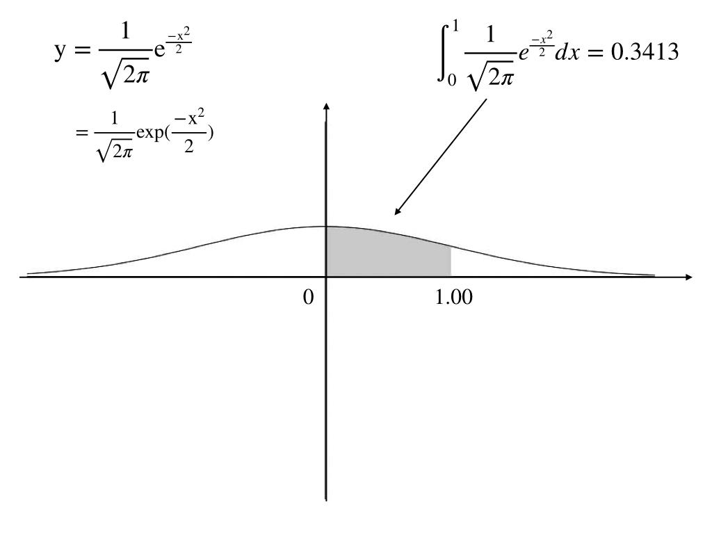 標準正規分布のgraphとその積分