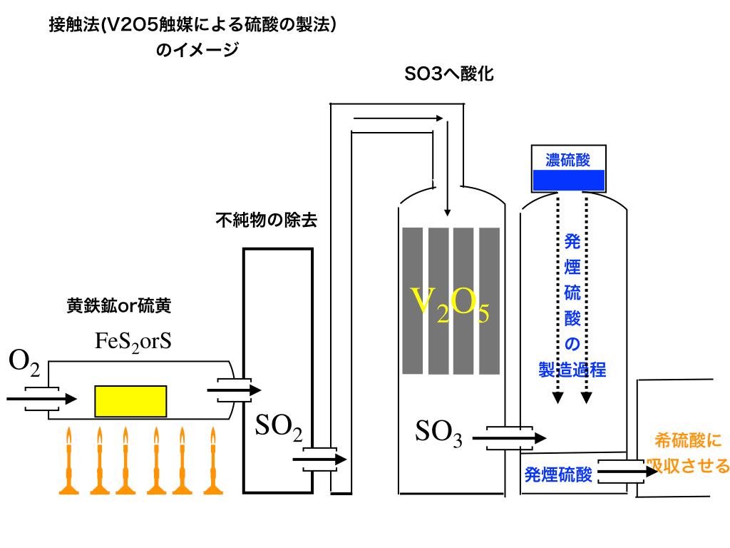 接触法の各段階の図解