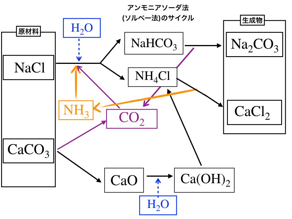Na2CO3の製法(アンモニアソーダ法のフローチャート)1