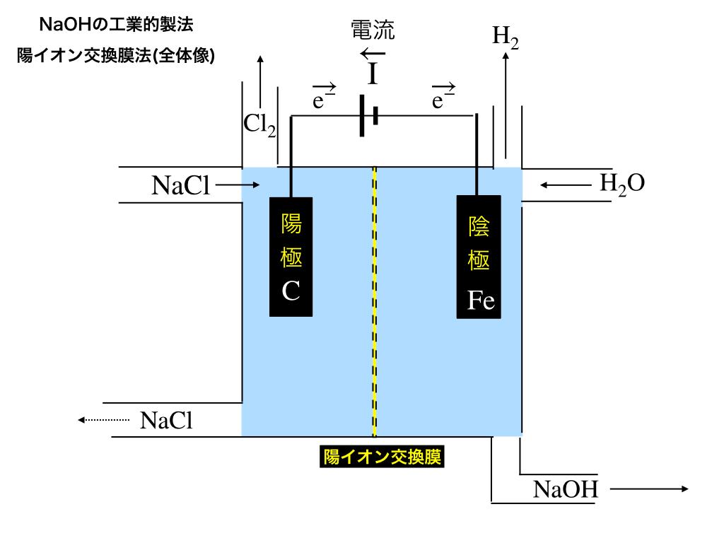 ion-exchange-methodの模式図1