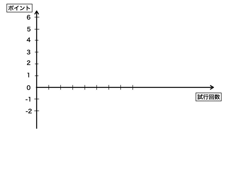 酔歩と確率の問題(実験用の座標軸)