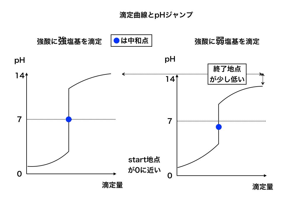 SAcidとSBase・wBaseの滴定曲線・中和点