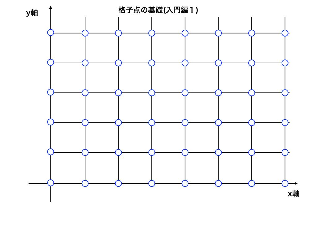 座標平面と格子点1